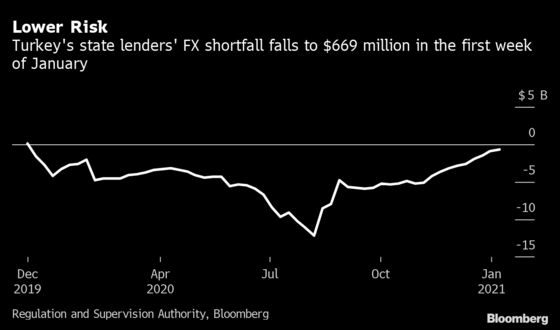 Turkey's State-Owned Banks Cut FX Risks as Policies Unwind