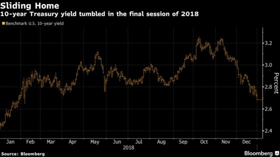 Treasury Yield Plumbs 10-Month Low to Close Out a Turbulent 2018