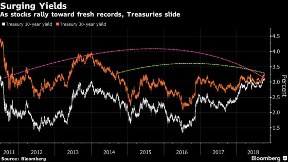 Treasury Selloff Enters Second Day as 10-Year Yields Breach 3.2%