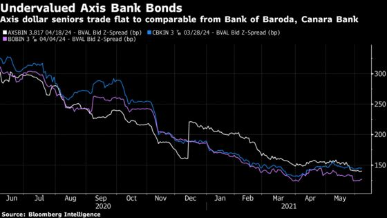 Demand Surges for Bonds With Rating-Cut Protection: India Credit