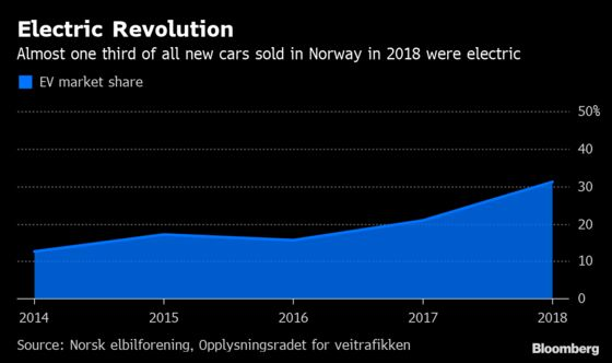 Less Oil, More Teslas Force Norway to Slash Cash to Wealth Fund