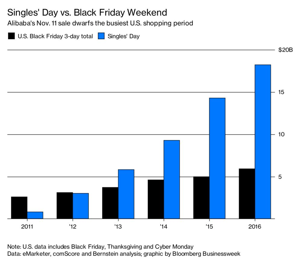 Black Friday S Got Nothing On Alibaba S Singles Day Sale Bloomberg
