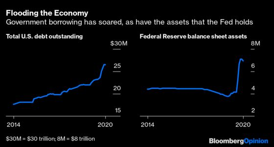 Negative Real Rates Aren't Reversing Anytime Soon