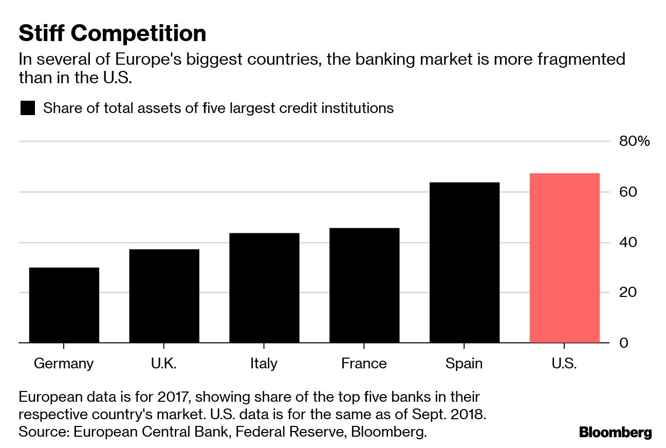How Deutsche Bank's Woes Infect All European Lenders: QuickTake