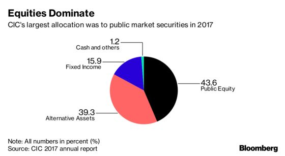 China Wealth Fund Posts Record Return After 2017 Stock Rally