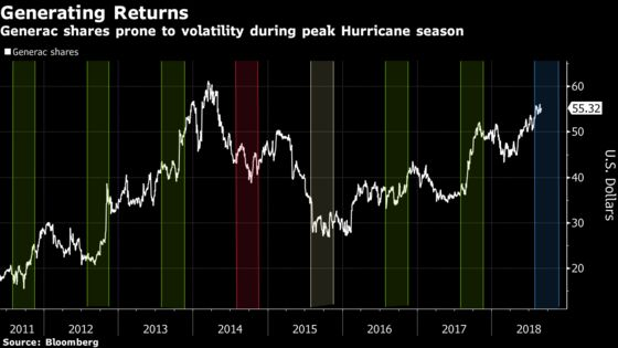 Retail Cyclone Swirls as Tech Clouds Clear: Taking Stock
