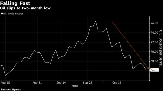 Oil Falls to Two-Month Low as Global Demand Anxiety Intensifies