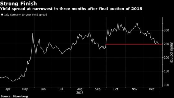 Unloved Italian Bonds End Worst Year Since 2011 With a Flourish