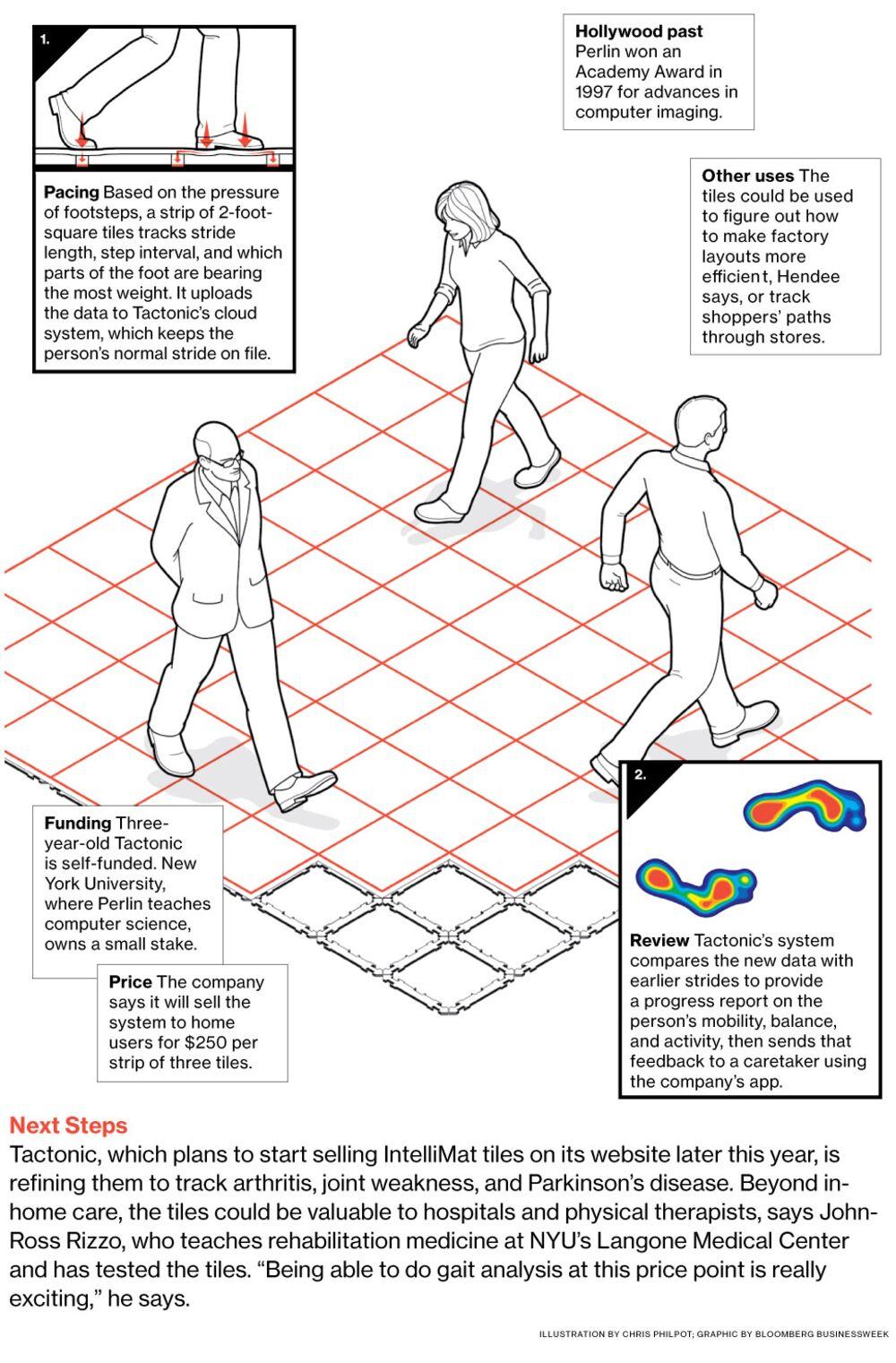 IntelliMat Flooring Measures Health Based on Footstep