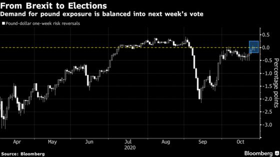 Pound Traders See Gains Before U.S. Vote as Brexit Still Elusive