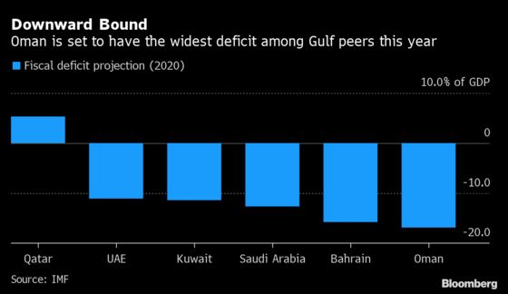 Oman Asks Ministries to Rethink 2021 Spending to Reduce Deficit