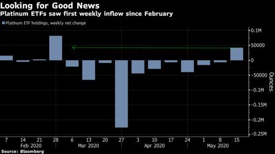 Palladium Jumps Above $2,000 Amid Optimism Over China Reopening