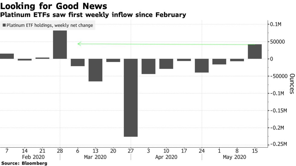 Platinum ETFs saw first weekly inflow since February