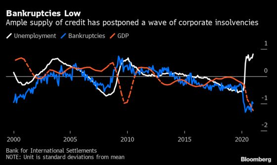 Corporate Zombies May Rise With Slow Economic Rebound, BIS Says