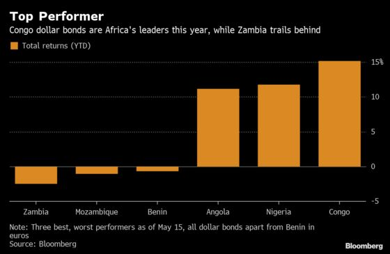 Congo Leads Africa Bond Returns After Loan Agreements