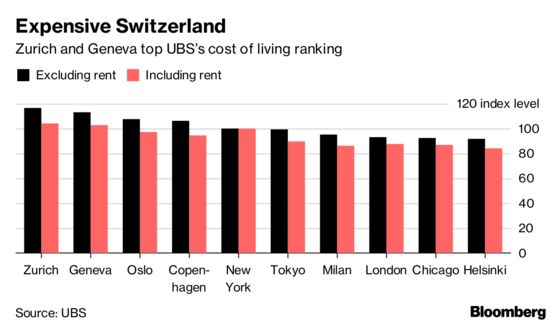 These Are The Most Expensive Cities In The World