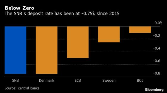Swiss Bankers Group Calls on SNB to Scrap Negative Interest Rate