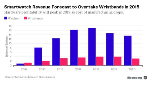 Smartwatch Revenue Forecast to Overtake Wristbands in 2015