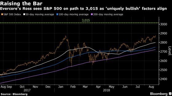 S&P 500 Is Riding 'Perfect Wave' to New Highs, Evercore Says