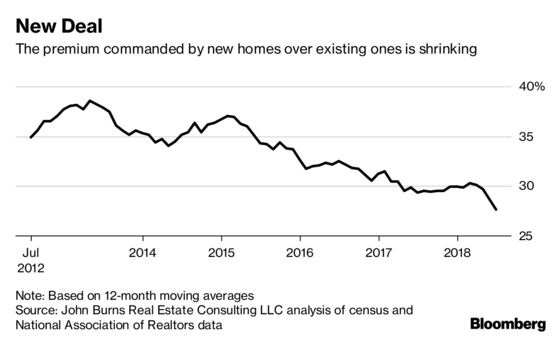 New Homes Look Like a Deal, at Least Compared With Existing Ones