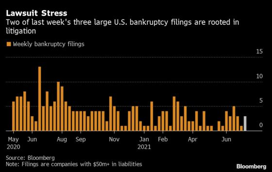 U.S. Bankruptcy Tracker: Litigation Rules the Realm