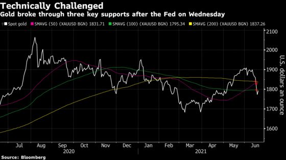 Commodities Bulls Nurse Their Wounds But Fight's Not Over Yet