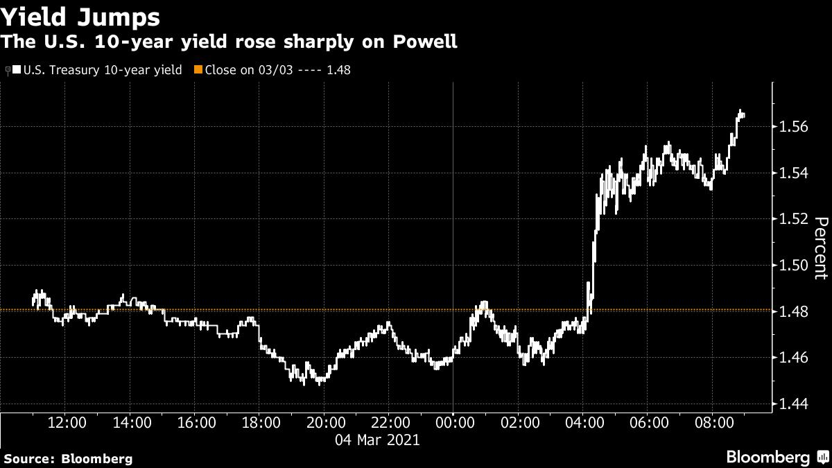 The U.S. 10-year yield rose sharply on Powell
