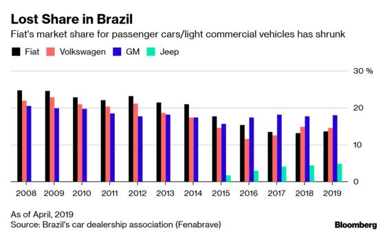 Fiat Chrysler's CEOPledges to Support Fiat Brand in Brazil