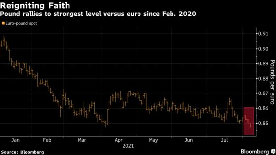 BOE's Hawkish Turn Reignites the Pound's Pre-Pandemic Strength