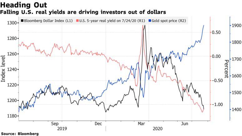 Il calo dei rendimenti reali statunitensi sta spingendo gli investitori fuori dai dollari