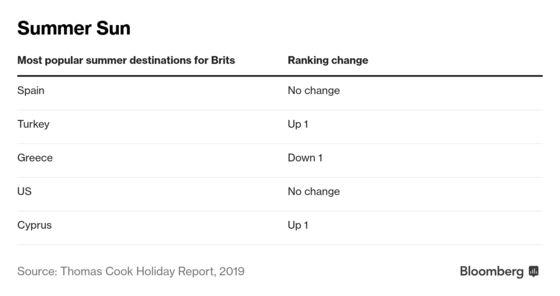 Brexit Pushes U.K. Holidaymakers Further Afield for Summer Break