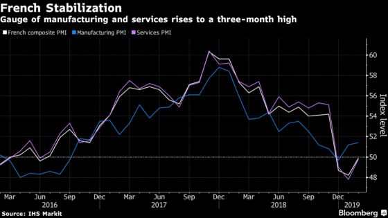French Economy Stabilizes as Firms Overcome Protest Disruptions