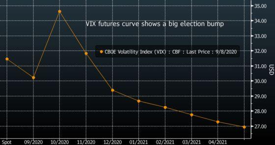 Morgan Stanley Says U.S. Vote Result Delay May Boost Treasuries
