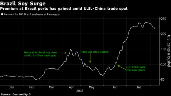 Despite Tariffs, U.S. Soy Is Still Headed to China. Here's Why