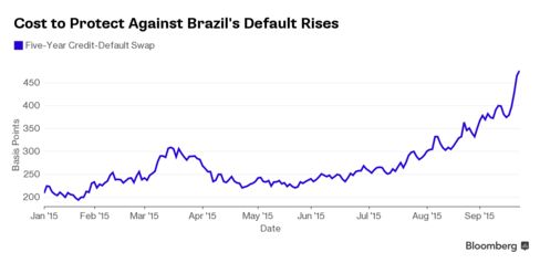 Brazil CDS