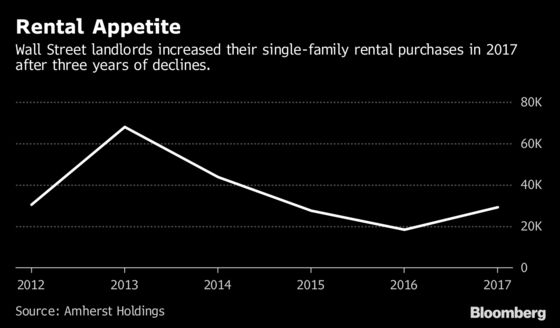 A $1 Billion Bet Americans Will Need More Single-Family Rentals