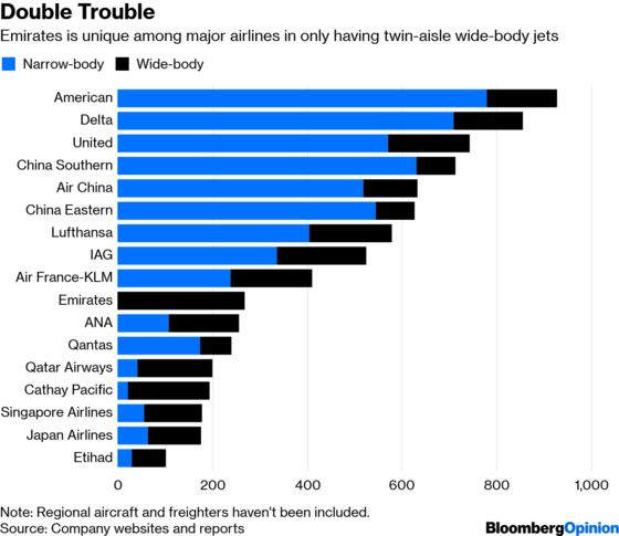 Emirates' Fatal Embrace of the A380 Cuts Two Ways