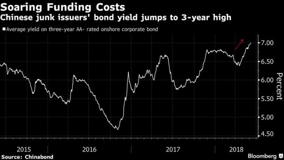 A China Credit Channel Sees Longest Drop Since Stock Crash