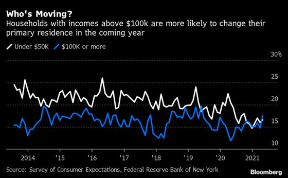 Rich Americans Likelier to Move House, Reversing Pre-Covid Data