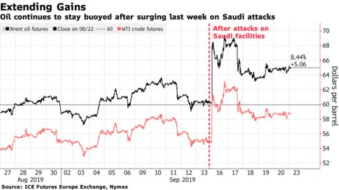 Oil continues to stay buoyed after surging last week on Saudi attacks