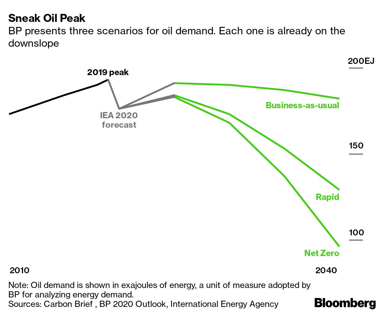 Sneak Oil Peak