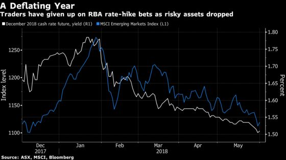 Emerging-Market Angst Pushes Australia Rate Bets Into Distance