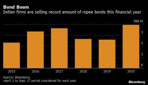 Indian Firms Sell Record Amount of Rupee Bonds After Stimulus
