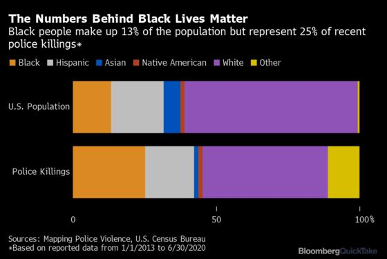 Seven Ideas for Reshaping Policing in America