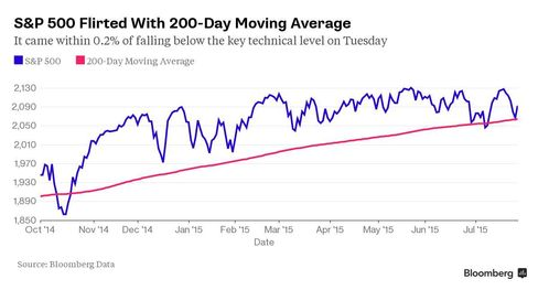 S&P 500 Flirted With 200-Day Moving Average