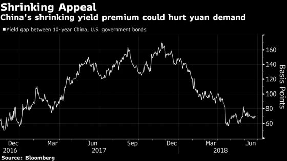 Yuan's Rapid Selloff Puts China's Market-Anchor Role in Danger
