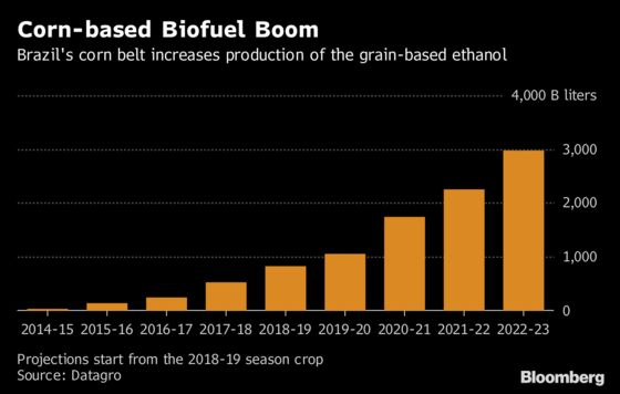 Land Where Sugar-Ethanol Is King Pushes Into Corn Biofuel