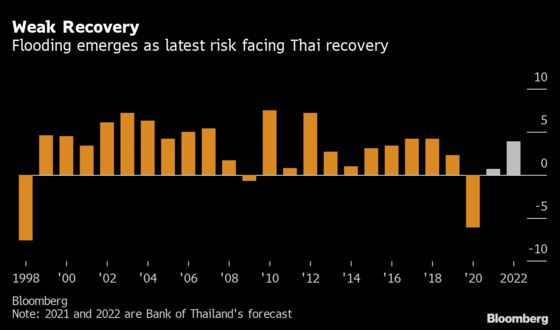 Fresh Storm Forecast for Flood-Hit Thailand Adds to Growth Risks