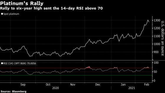 Gold Extends Slump With Dollar, Yields Gaining; Platinum Slips