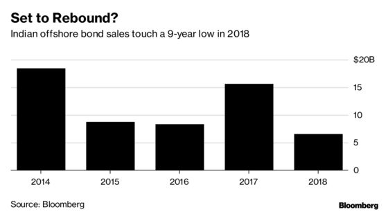 Electoral Battle May Prompt India Inc. to Rush Bond Sales